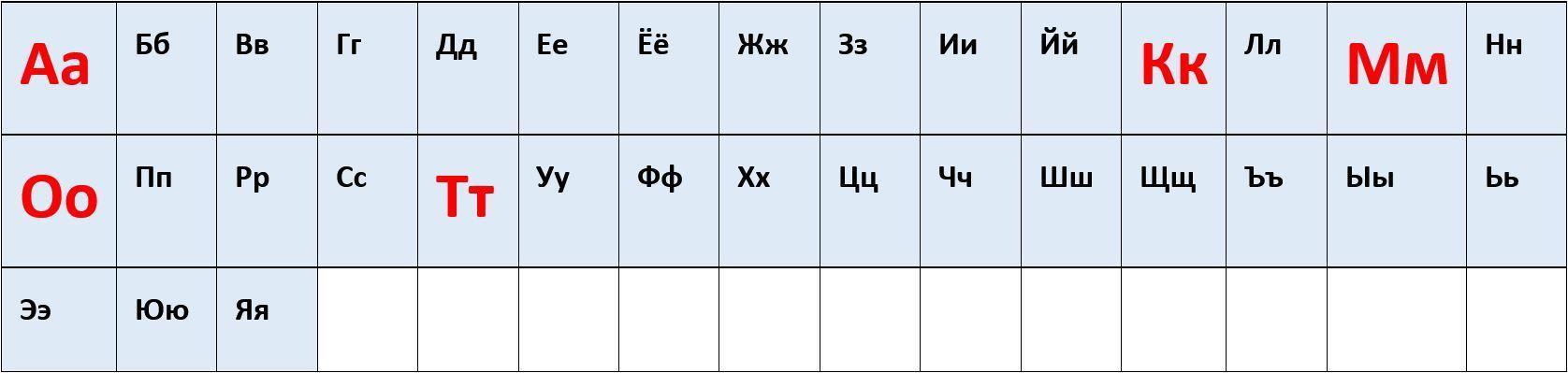 Russisches Alphabet Auswahl
