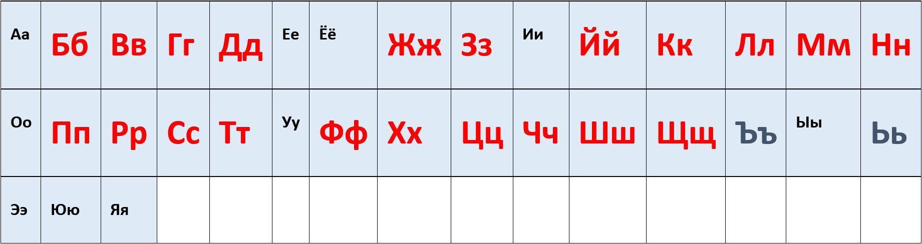 Russisches Alphabet Konsonanten