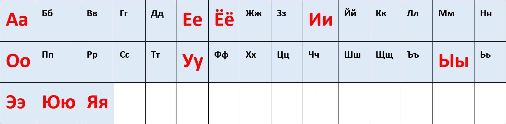Russisches Alphabet Vokale