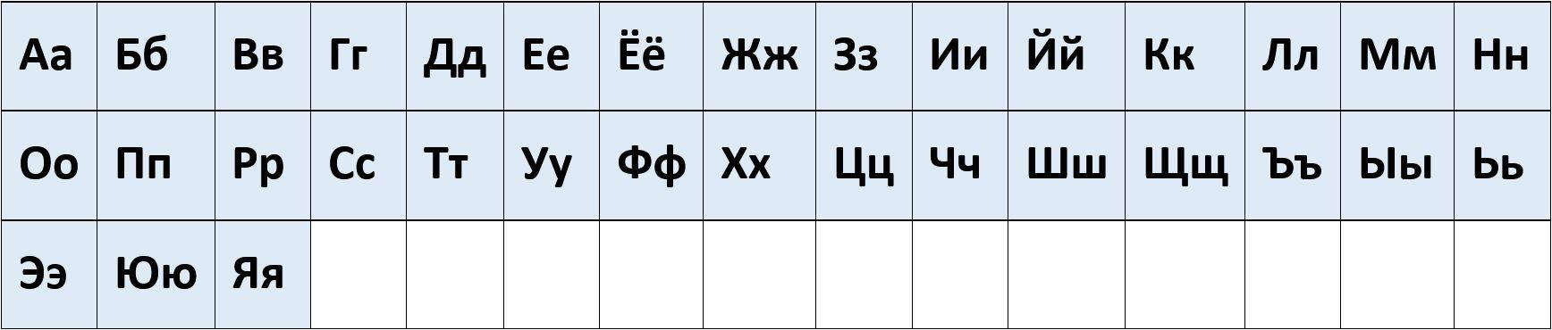 Russisches Alphabet alle Buchstaben